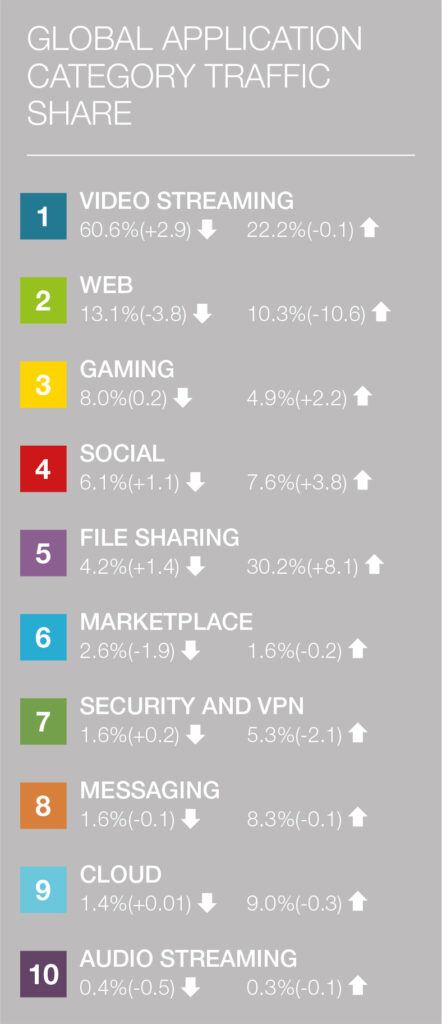 Global Application Category Traffic Share 2019, study by Sandvine